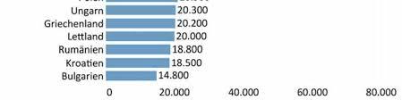 Kã Che 20000 Eu Zuwanderung Nach Deutschland