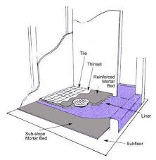 steps for construction of a shower pan from scratch the home