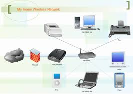 100+ [ Home Wireless Network Design Diagram ] | Home Networking ... 9 Simple Ways To Boost Your Home Wifi Network Mental Floss Enchanting Wireless Design Gallery Best Idea Home 100 Diagram Before You Install Windows Apple Router For A Designing A Peenmediacom Diagrams Highlyrated By It Pros Techrepublic Ethernet Commercial Floor Plan Vhf Directional Emejing Wifi Pictures Decorating Sver 63 Logo Templates Ubiquiti Unms