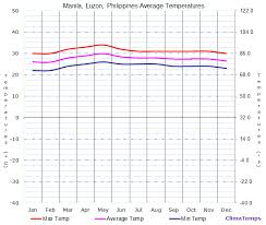 average temperatures in manila luzon philippines temperature