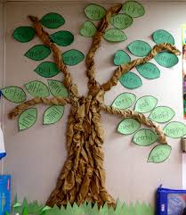 My Classroom Synonym Tree - I Made This By Twisting Brown Paper ... The 25 Best Synonyms For Favorite Ideas On Pinterest Idea Synonym Bulletin Board Im Making For The Classroom Coolest Small Pool Ideas With 9 Basic Preparation Tips Best And Antonyms List Antonyms Pergola Cedar Deck With Pergola Beautiful Whats A Name English 7 Vocabulary Unit 1 Words Wedding 20 Gorgeous Boho Dcor Fear Synonyms Angry Synonym Great Bedroom Archcfair Hilly Landscape Lake And Blue Garden Backyard Landscaping Arizona Some In