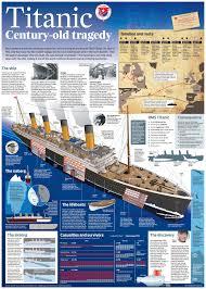 Where Did The Lusitania Sunk Map by 120410citypresstitanicgraphic Jpg Titanic Pinterest Titanic