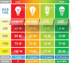 light bulb comparison chart infographic stock vector 487356761