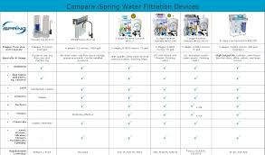 Pur 3 Stage Faucet Filter Refill by Pur 3 Stage Water Filter Cartridges Blue Instructions Assembly 3