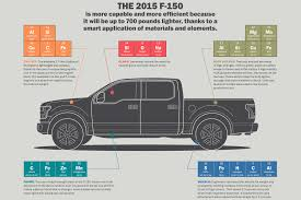 100 Ford Truck Beds 2006 F 150 Supercrew Information F150 Bed Size Chart