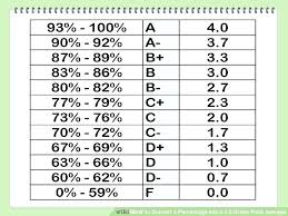 What Letter Grade Is A 79 What Letter Grade Is A Grading Scale
