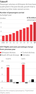 This African Airline Wants To Be The New Emirates - WSJ Amazoncom Associates Central Resource Center 3 Ways To Noon Coupon Codes Uae Extra 10 Off Asn Exclusive Uber Promo Code Dubai And Abu Dhabi The Points Habi Emirates 600 United States Arab Expired A Pretty Nicelooking Travelzoo Deal Milan What Are Coupons How Use Rezeem Zomato Offers 50 On 5 Orders Dec 19 Does Honey Work On Intertional Sites Travel Tours Deals Discounts Cheapnik Emirates 20 Discount Using Hm Coupon Code Is A Flightbooking Portal Ticketsbooking Of