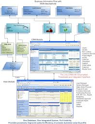 Help Desk Software Features Comparison by 19 Help Desk Software Features Comparison Vc Tutorial Mfc