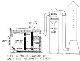 Home Incinerator Design | This Wallpapers Mobile Incinerator Diagram Illinois On The Map Of Usa Pro Seball Patent Us6945180 Miniature Garbage Cinerator And Method For Cadian Environmental Aessment Registry Home Design House Style Topology In Networking Commercial Fraconating Column Diagram Incinerators Library Management System Design Office Sequence Diagrams Examples Garbage Rowenta Iron Repair Price Dayton Thermostat Wiring Floor Document Map Of Ice Hockey Goal Dimeions Site Plan A Home Compost Toilets Biogas Systems The Tiny Life