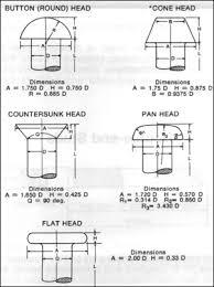 industrial rivets fasteners american fastener technologies corp