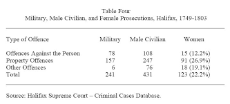 Source Halifax Supreme Court Criminal Cases Database