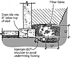 Perforated Drain Tile Pipe by Foundation Drainage