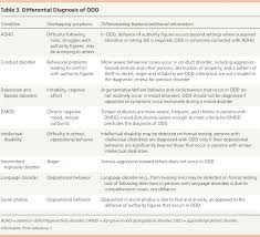 Dsm 5 Desk Reference Pdf by Common Questions About Oppositional Defiant Disorder American