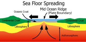 Sea Floor Spreading Subduction Animation by Plate Tectonics Chapter 3 Delran Middle