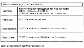 100 Truck Axle Weight Limits TITLE 730 OKLAHOMA DEPARTMENT OF TRANSPORTATION CHAPTER 30