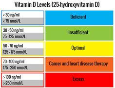 foods high in vitamin d vitamin d2 vitamins and chronic pain