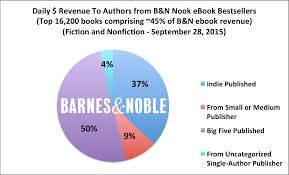 October 2015 – Apple, B&N, Kobo, And Google: A Look At The Rest Of ... Samsung Galaxy Tab E Nook 96 By Barnes Noble 81400697601 Appli Books Professional Ebook Publishing Service Webguruitcom Simple Touch Wifi 2gb Gray Online From Usa Nobles New Nook Glowlight Plus Is Waterproof And Made Of Tablet 7 9780594775201 Amazoncom New Inch Bntv450 2016 Screen Protector Apple Bn Kobo Google A Look At The Rest Ebook 6000mah Battery For Hd9 Ovation Hd Ereader To Take On Amazon Kindle Illumishield Color Blue Sleek 130 Eader Thats