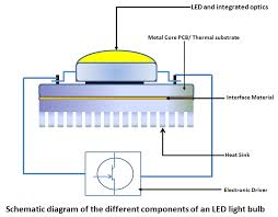 what is an led some basic information myledlightingguide