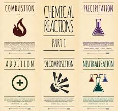 Chemistry Poster Ideas Best 25 Posters Atoms Download