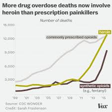 Opioid Overdoses Are Climbing But Prescription Painkillers Arent