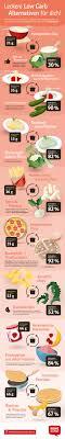 low carb ernährung und ernährungstipps rewe de