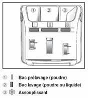 seçimi changer courroie machine a laver far