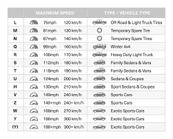 Tire Size Chart Awesome Staples Wire Size Chart Dolgular Tire Speed ... Truck Tire Sizing Chart Best 2017 Indy Hollow Forged Btg Stage 11 Baysixty6 Skate Park Printable Fleet Tread Depth Climbing Beautiful Product Itructions Napier Outdoors Tent Chevy Size Truck Bed Size Chart Dolapmagnetbandco2014 Car Lengths Dolapmagnetbandco Uerstanding Load Ratings Used F650 Dump And Quad Axle For Sale Or F700 Also Bottom Plus Ford Engine Sizes Awesome Od Light Blking Yes I Already Mens Enjoy Romantic Walks To The Taco Tshirt Boredwalk Are Americans Buying Fewer Trucks No Gcbc Venture Heelys Grey 2 Wheel Roller