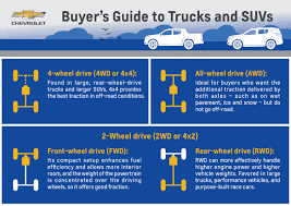 Buyer's Guide To Trucks And SUVs: 4WD Vs. 2WD Vs. AWD Man Cave 1960 Ford Trucks 4 Wheel Drive Models F100 And F250 Original Dealership Brochure Truck Authentic Free Shipping The Best Small Trucks Used Check More At Http Nine Of Most Impressive Offroad Suvs Arctic Explore Without Limits Eightwheel Drive Wikipedia 2018 10best Our Top Picks In Every Segment Does Adding Weight Back Improve My Cars Traction Snow 10 Best Values Allwheeldrive Vehicles Pickup Toprated For Edmunds Super Powerful Russian Military Off Road 4wd The Used Chevy 4wheel