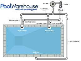 Diagram Of A Pool Filter System Pressure Gauge Pump And Rh Athletesedgetraining Com Anatomy Swimming