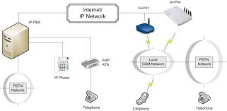 8 SIMs GoIP8 VoIP GSM Gateway / GOIP8 Gateway GSM-VoIP /GOIP/ GOIP ... Rfcnet Inc Business Voip And Broadband Communication Icons Phone Tablet Mobile Voip Stock Vector Telefono Wikipedia The Pabx Or Ip Llq For Cisco Support Community Bipac 4500vnpz 4g Lte Sim Embded Wirelessn Auto Failover Why Central Voice Infrastructures Pay Off 8 Sims Goip8 Gsm Gateway Goip8 Gsmvoip Goip Flyingvoice Technologyvoip Wireless Router Sip Ip Pbx Solution Voip Voice Over Technology How To Ivr Voicemail Example Aaisp Site
