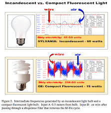 how to find safe light bulbs
