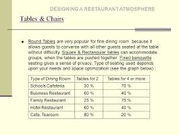 Size & Shape of Dining Rooms DESIGNING A RESTAURANT ATMOSPHERE