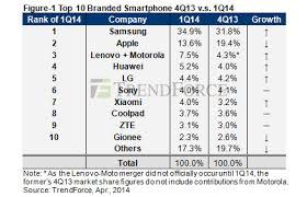 Top 10 Branded Smartphone 4Q13 v s 1Q14