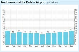 range forecast for dublin yr weather statistics for dublin leinster ireland