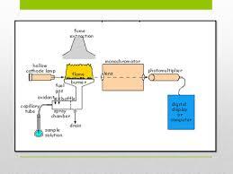 atomic absorption spectroscopy lab3 atomic absorption spectroscopy