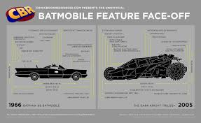 100 Batman Truck Accessories 75 Years Of The Batmobile In One Chart Heads Up By Boys Life