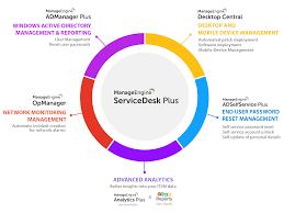 Best Help Desk Software Comparison by Help Desk Software Integrations Manageengine Servicedesk Plus