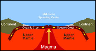 Where Does Seafloor Spreading Take Place by How Does Magma Reach The Earth U0027s Surface Socratic