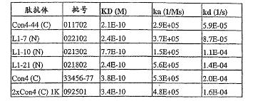 si鑒e de pellet cn101787072b specific binding agents of human angiopoietin 2