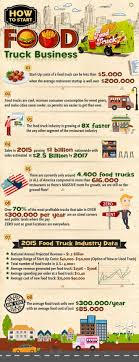 Business Plan Food Truck For Uk Free Pdf In Malaysia Gratuit ... Food Truck Tuesdays Larkin Square How Much Does A Cost Open For Business 50 Owners Speak Out What I Wish Id Known Before July 2012 Munchie Musings The Ison Law Group To Start Food Truck Business In India Quora Fort Collins Trucks Carts Complete Directory How Open Coffee Drive Thru Presso Thrus Stands