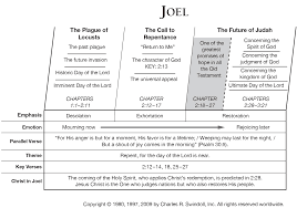 Click For Nice Chart Summarizing The Book Of Joel