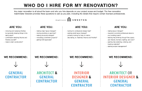 Who Do I Hire First For My Renovation? Getting The Most Out Of Your Interior Designer Habitat Renovations Few Things To Keep In Mind Before You Renovate Home Hiring Costinterior Design Money The Best 28 Residential Single Family Custom Architects Trace 25 Manufactured Home Renovation Ideas On Pinterest Kitchen Page 3 Why Use An For A Remodel Kwd Blog Toronto Hire Pro Cstruction Company Youtube 10 Not To Do When Remodeling Your Freshecom Differences Between And Contractor
