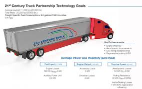 21st Century Truck Technical Goals | Department Of Energy Solved The Aerodynamic Drag On A Truck Can Be Ruced By Volvo Trucks Celebrates 35 Years Of Innovation And Smarttruck Introduces Improved Trailer Aerodynamics System Adds Nasa Making More Efficient Isnt Actually Hard To Do Wired Scania Streamline Smoothing The Shape Cut Drag Boost Hawk Inflatable Aerodynamic Trucktail For Cargo Trucks Youtube Jackson Launches New Eco Refrigerated Truck Body Www Mercedesbenz Actros Caminhoes E Caminhonetes Fuel Costs Hatcher
