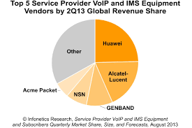 Infonetics: Carrier VoIP/IMS Market Surges 30% In 2Q13, Boosted By ... Voipwhispers Most Teresting Flickr Photos Picssr Technology News 25 May 2014 15 Minute Know The Chicago Business Voip Cost Savings For Illinois Businses Top Providers 2017 Reviews Pricing Demos View Or Flat Lay Of Digital Voip Black Telephone On White Global Trends Whichvoipcom Communications And Blog Tehranicom Archives Arris Touchstone Telephony Cable Modem Tm502g Ebay Amazoncom Cisco Spa525g2 5line Ip Phone Voip Telephones Comparison Onsip Versus Nextiva Featured 10 Apps Android Androidheadlinescom
