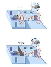 guardia elektromagnetische abschirmung zum schutz vor