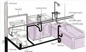 Bathtub Drain Leaks Diagram by Home Bathroom Drain Plumbing Diagram Home Inspection Plumbing