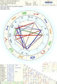 KIKKA CARTA NATAL DE PEÑA NIETO EPN JVM Y AMLO Astrologia Y