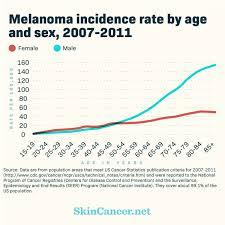 Skin Cancer In Women SkinCancernet