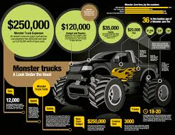 INFOGRAPHIC 'The Costs Of Monster Trucks' Designed For Infoglyphs ... Monster Trucks Maryborough Speedway Wide Bay Kids Cartoon Truck Royalty Free Vector Image Invitation Party Grave Digger Truck Wikiwand Madness 64 N64 Original Nintendo Magazine Advert Fisher Price Blaze And The Machines Diecast Vehicles Big Rc Hummer H2 Wmp3ipod Hookup Engine Sounds Traxxas Sonuva Truck Stop Jam In Wrocaw Polish Magician Premium Outdoor Waterproof Toys For And Adults