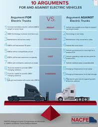 Graphic: NACFE's 10 Arguments For And Against Electric Trucks Screw You Tesla Volvo Electric Trucks Hitting The Market In 2019 Bmw Already Using Three For Its Munich Plant Daimler Rolls Out Electric Trucks North America Todays Hyliion Introduces Hybrid System Class 8 Ngt News Mercedesbenz Future Truck Metro Concept Youtube A Cofounder Is Making Garbage With Jet Tech Could Save Europe 11 Billion Barrels Of Oil Through Anheerbusch Orders 40 Business Stltodaycom And Utility Evs By Renault From Eltrivecom Semi Watch The Truck Burn Rubber Car Magazine Mercedes Allectric Eactros To Undergo Fleet Testing